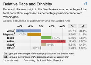 Screenshot of chart with Relative Race and Ethnicity for Seattle, WA
