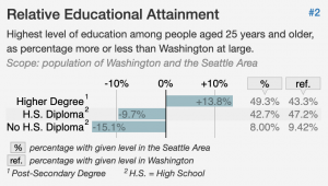 Chart showing Relative Educational Attainment for Seattle, WA